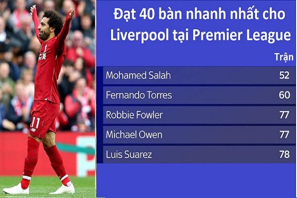 Mohamed Salah sẽ phá kỷ lục 50 bàn nhanh nhất lịch sử Ngoại hạng Anh?