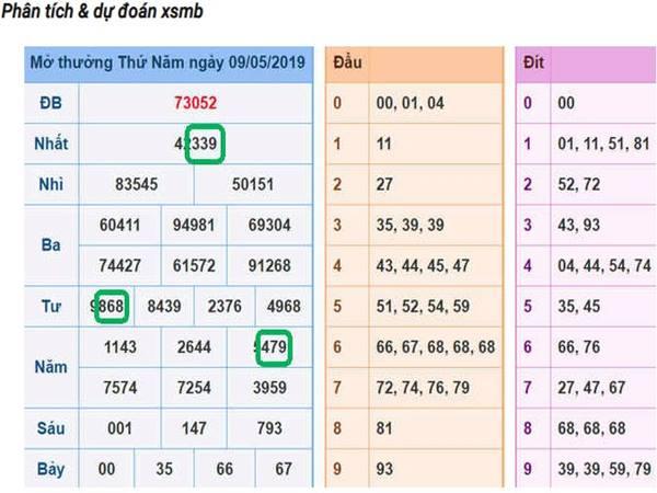Thống kê dự đoán loto miền bắc ngày 10-5