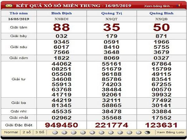 Soi cầu dự đoán KQXSMT ngày 23/07 chuẩn xác