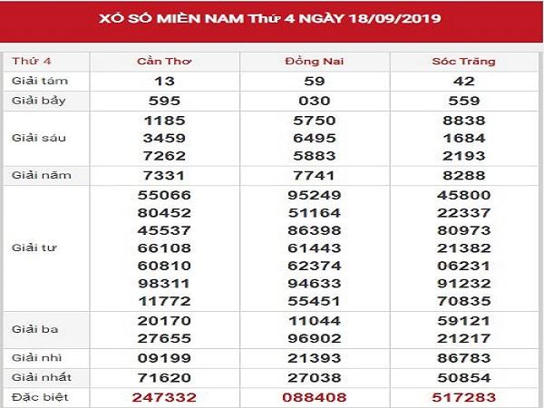 Thống kê kết quả XSMN 21-9-2019
