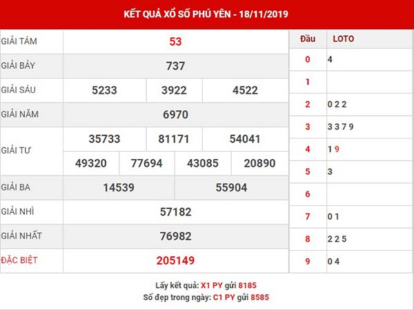 Thống kê xổ số Phú Yên thứ 2 ngày 25-11-2019