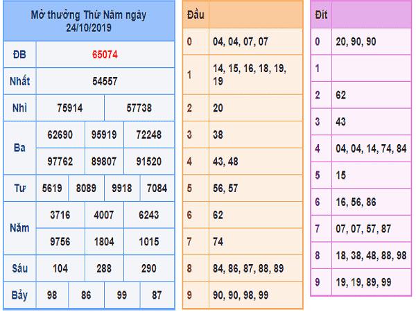Nhận định cặp xổ số miền bắc ngày 01/11 tỷ lệ trúng lớn