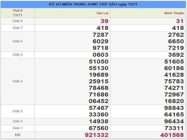 Thống kê kqxsmt ngày 22/11 của cao thủ