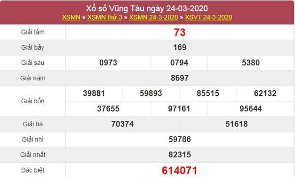 Phân tích kết quả XSVT 31/3/2020 cùng các chuyên gia
