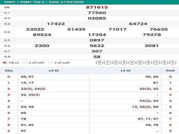 Bảng KQXSGL- Nhận định xổ số gia lai ngày 24/04 chính xác cao