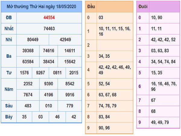 Soi cầu bạch thủ KQXSMB xổ số miền bắc ngày 19/05 chuẩn xác