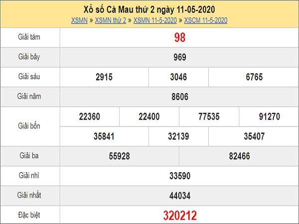 Phân tích KQXSCM- xổ số cà mau thứ 2 ngày 18/05 hôm nay
