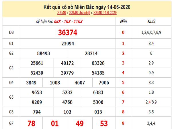 Soi cầu bạch thủ KQXSMB- xổ số miền bắc thứ 2 ngày 15/06 chuẩn xác