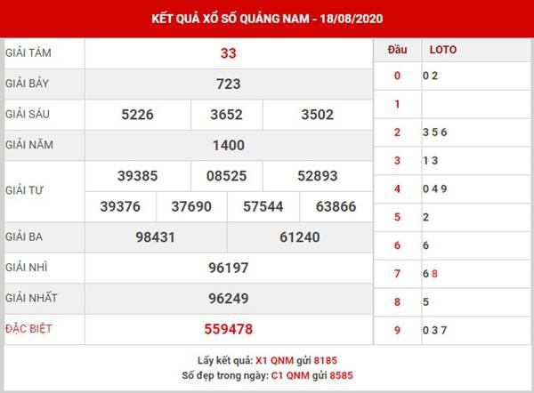 Thống kê XS Quảng Nam thứ 3 ngày 25-8-2020
