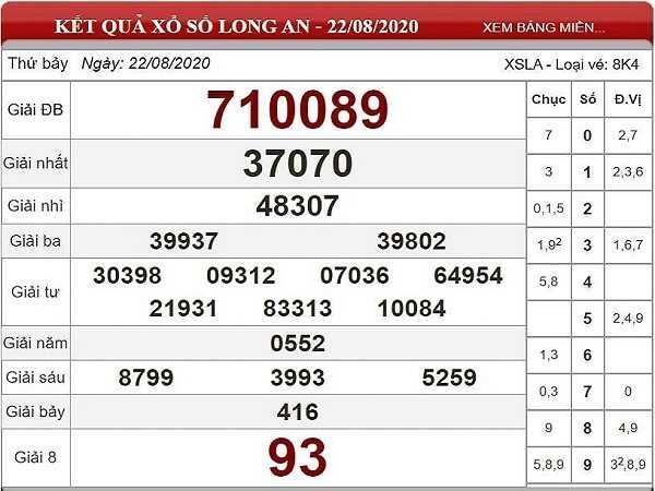 Nhận định KQXSLA- xổ số long an thứ 7 ngày 29/08/2020 chi tiết