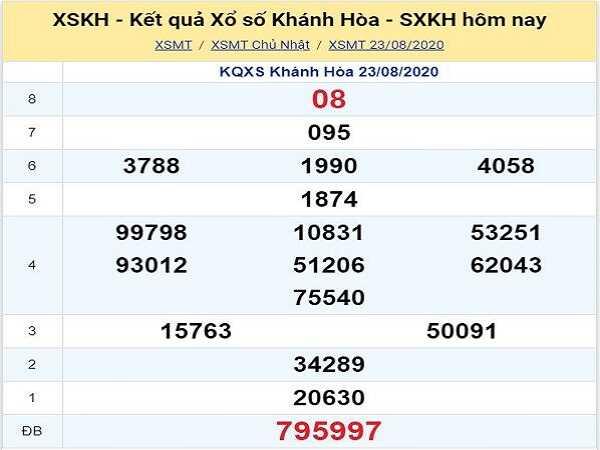 Thống kê KQXSKH- xổ số khánh hòa ngày 26/08 hôm nay