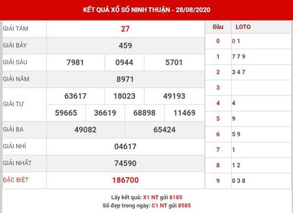 Phân tích kết quả xổ số Ninh Thuận thứ 6 ngày 4-9-2020