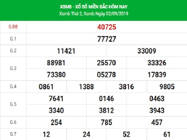 Nhận định KQXSMB- xổ số miền bắc ngày 03/09/2020 trúng lớn
