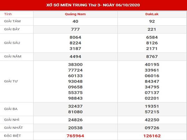Thống kê kết quả SXMT thứ 3 ngày 13-10-2020