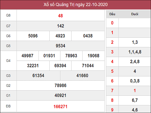 Nhận định KQXSQT ngày 29/10/2020- xổ số quảng trị thứ 5