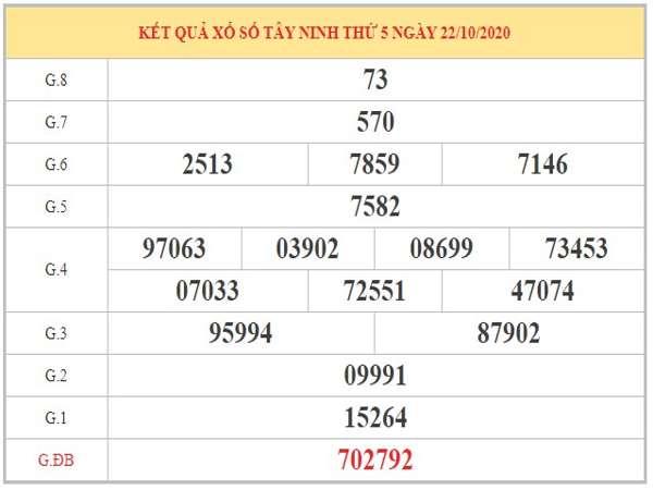 Phân tích KQXSTN ngày 29/10/2020 dựa trên KQXSTN kỳ trước