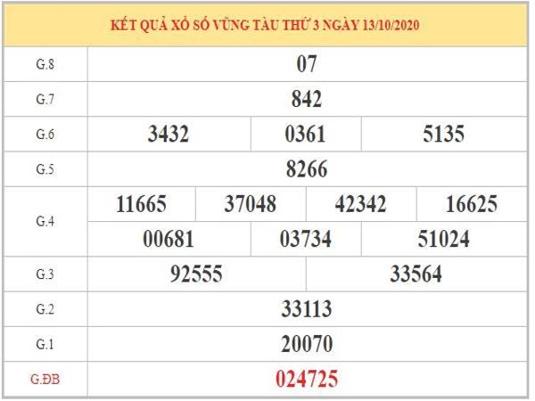 Soi cầu XSVT ngày 20/10/2020 dựa vào phân tích KQXSVT kỳ trước