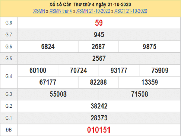 Tổng hợp soi cầu KQXSCT ngày 28/10/2020- xổ số cần thơ thứ 4