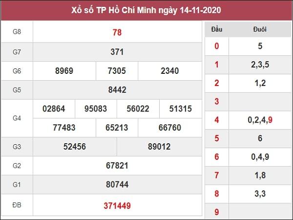 Nhận định XSHCM 16/11/2020