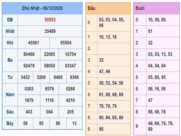 Thống kê XSMB ngày 07/12/2020- xổ số miền bắc cụ thể