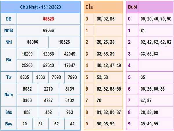 Thống kê xổ số miền bắc ngày 14/12/2020 chi tiết