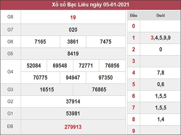 Nhận định XSBL 12/1/2021