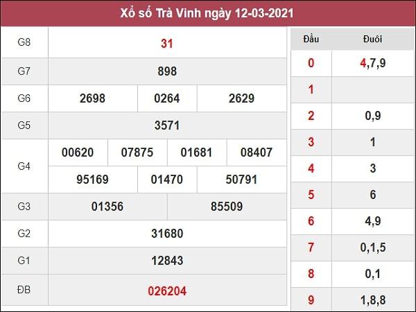 Nhận định XSTV 19/3/2021