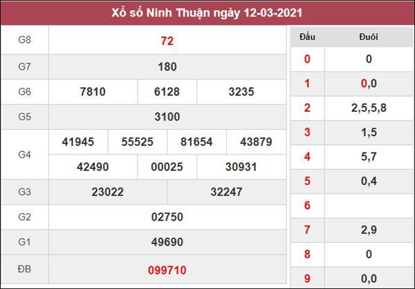 Soi cầu XSNT 19/3/2021 chốt KQXS Ninh Thuận thứ 6