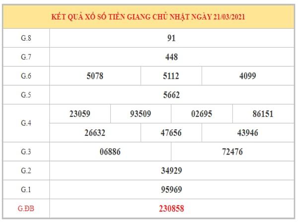 Dự đoán XSTG ngày 28/3/2021 dựa trên kết quả kì trước