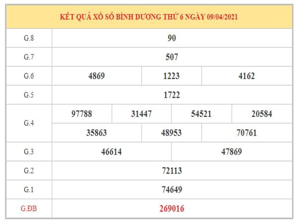 Thống kê KQXSBD ngày 16/4/2021 dựa trên kết quả kì trước