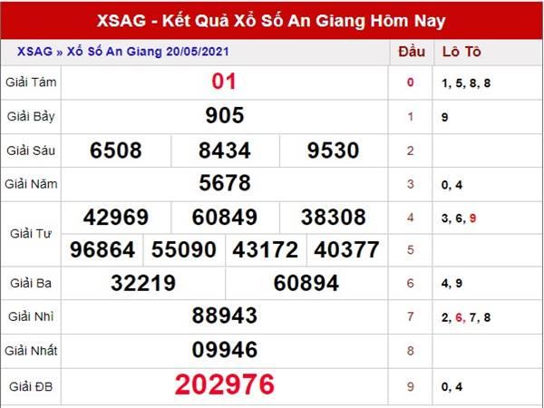Thống kê kết quả SX An Giang thứ 5 ngày 27/5/2021