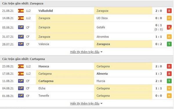 Phong độ gần đây zaragoza vs cartagena