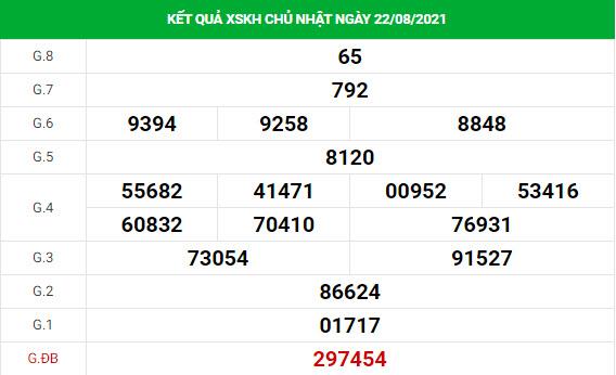 Soi cầu dự đoán xổ số Khánh Hòa 25/8/2021 chính xác