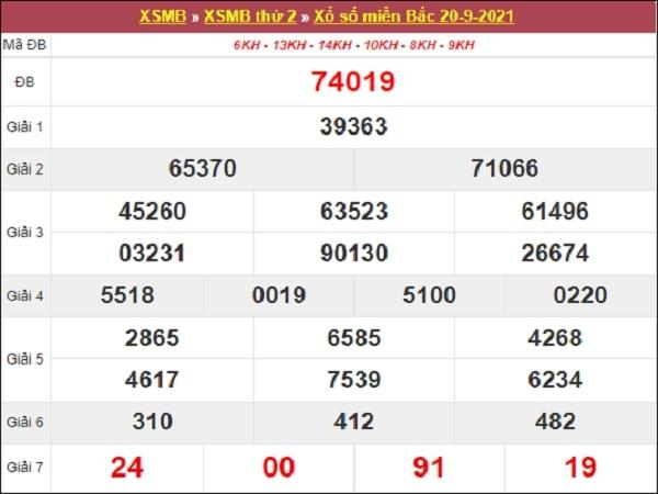 Thống kê XSMB 21/9/2021