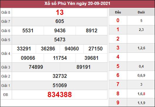 Soi cầu xổ số Phú Yên ngày 27/9/2021 dựa trên kết quả kì trước
